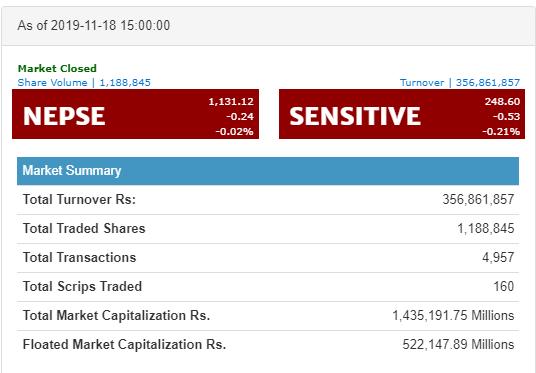 शेयर बजारमा लगातारको गिरावट
