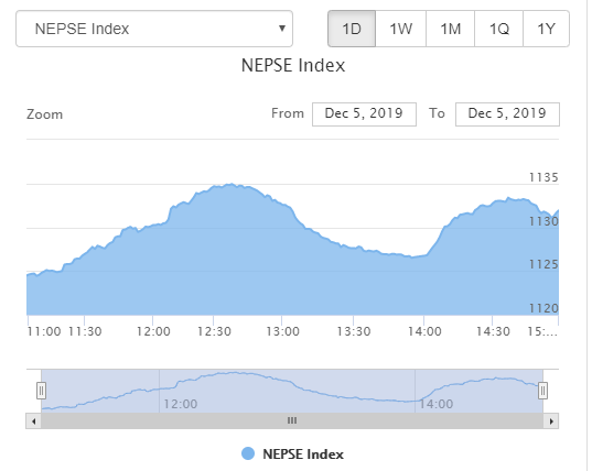 शेयर बजारमा ७ दशमलव ४५ अंकको बृद्धी